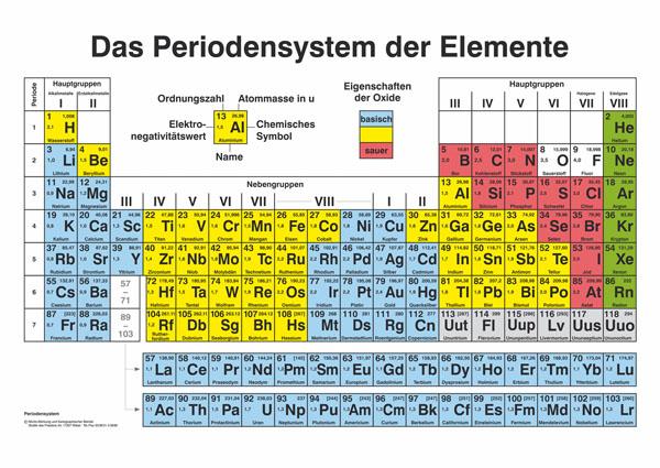 Periodic table *