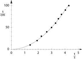 Path-time diagram of straight motion - Recording the time with a counter