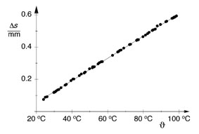 Measuring the linear expansion of solids as a function of temperature