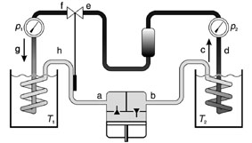Determining the efficiency of the heat pump as a function of the temperature differential