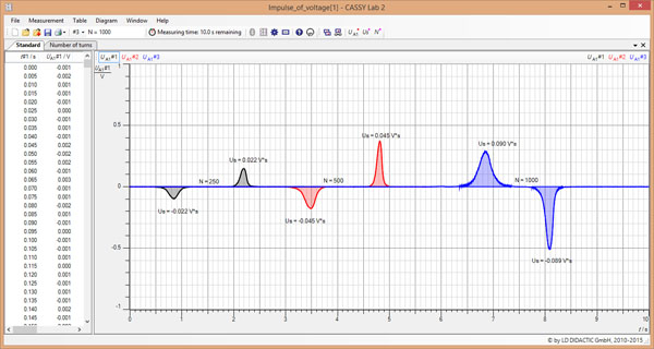 Generating a voltage surge in a conductor loop with a moving permanent magnet