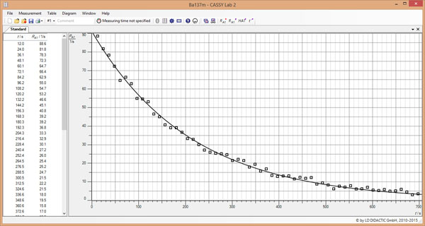 Determination of half-life of Cs-137 - Recording and evaluating the decay and production curve with CASSY