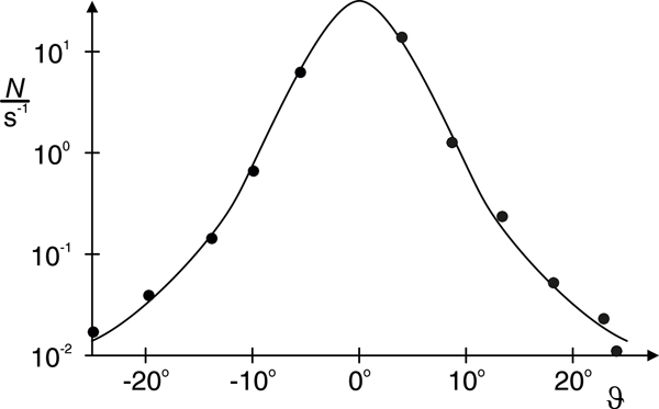 Analysis of Rutherford scattering