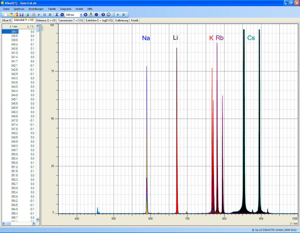 Recording emission spectra of a flame test