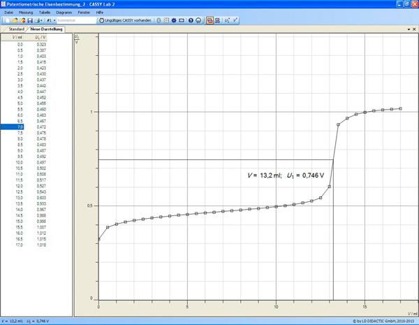 Potentiometric titration of iron(II) ions