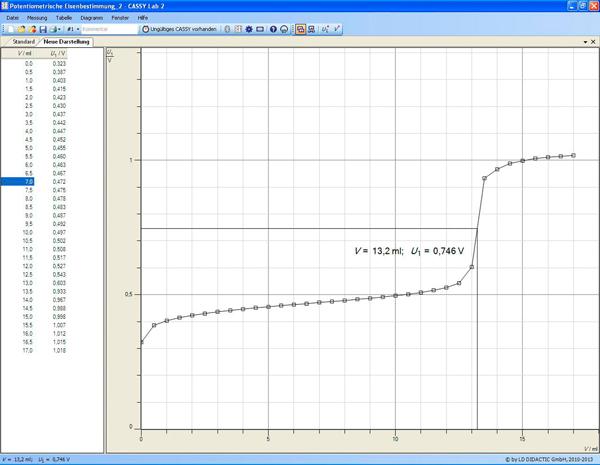 Manganometric determination of iron(II) ions