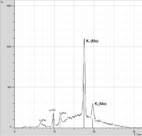Recording the energy spectrum of a molybdenum anode